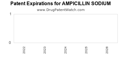 Drug patent expirations by year for AMPICILLIN SODIUM