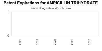 drug patent expirations by year for AMPICILLIN TRIHYDRATE