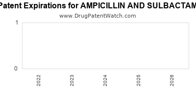 Drug patent expirations by year for AMPICILLIN AND SULBACTAM