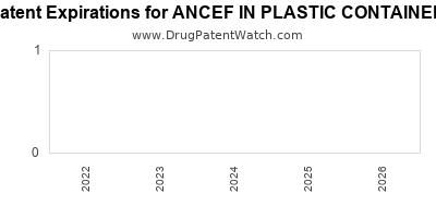 Drug patent expirations by year for ANCEF IN PLASTIC CONTAINER