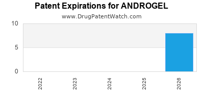 Drug patent expirations by year for ANDROGEL