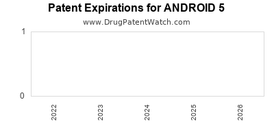 Drug patent expirations by year for ANDROID 5
