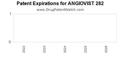 drug patent expirations by year for ANGIOVIST 282