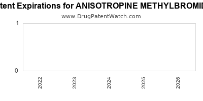 Drug patent expirations by year for ANISOTROPINE METHYLBROMIDE