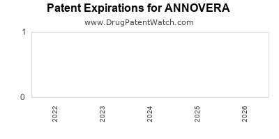 Drug patent expirations by year for ANNOVERA