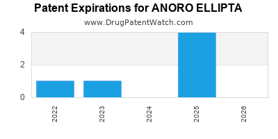 Drug patent expirations by year for ANORO ELLIPTA