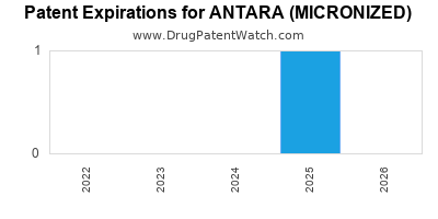 drug patent expirations by year for ANTARA (MICRONIZED)