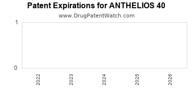 drug patent expirations by year for ANTHELIOS 40