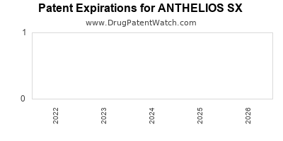 Drug patent expirations by year for ANTHELIOS SX