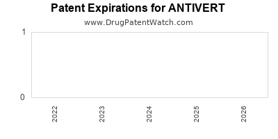 Drug patent expirations by year for ANTIVERT