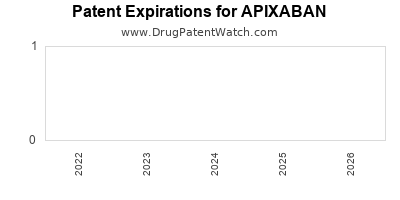 Drug patent expirations by year for APIXABAN