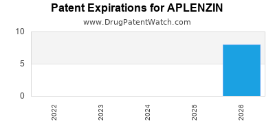 Drug patent expirations by year for APLENZIN