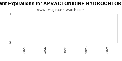 Drug patent expirations by year for APRACLONIDINE HYDROCHLORIDE