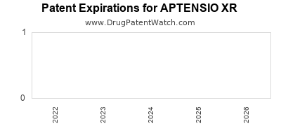 Drug patent expirations by year for APTENSIO XR