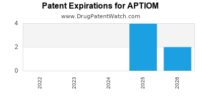 Drug patent expirations by year for APTIOM