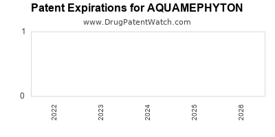 drug patent expirations by year for AQUAMEPHYTON