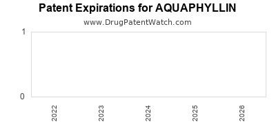 Drug patent expirations by year for AQUAPHYLLIN