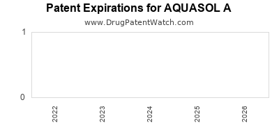 Drug patent expirations by year for AQUASOL A