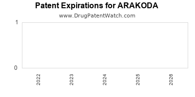 Drug patent expirations by year for ARAKODA
