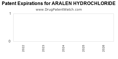 Drug patent expirations by year for ARALEN HYDROCHLORIDE