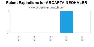 drug patent expirations by year for ARCAPTA NEOHALER
