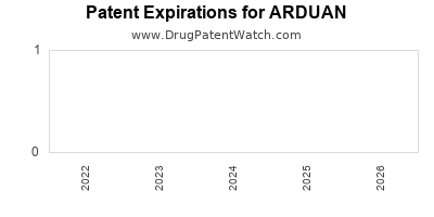 Drug patent expirations by year for ARDUAN