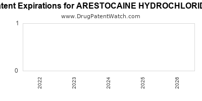 Drug patent expirations by year for ARESTOCAINE HYDROCHLORIDE