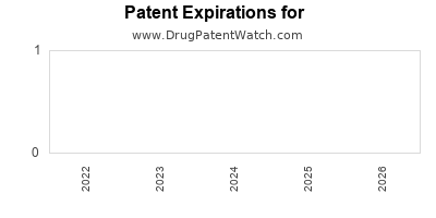 Drug patent expirations by year for ARESTOCAINE HYDROCHLORIDE W/ LEVONORDEFRIN
