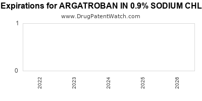 drug patent expirations by year for ARGATROBAN IN 0.9% SODIUM CHLORIDE