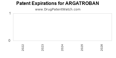 drug patent expirations by year for ARGATROBAN