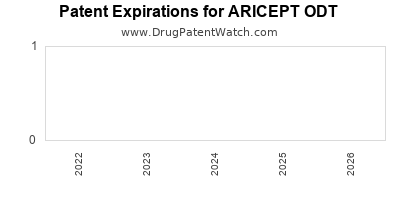 drug patent expirations by year for ARICEPT ODT