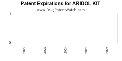 Drug patent expirations by year for ARIDOL KIT