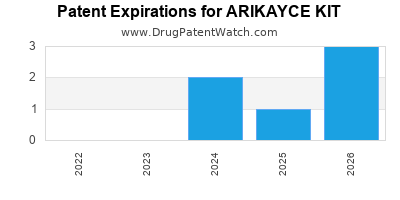 Drug patent expirations by year for ARIKAYCE KIT