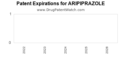 drug patent expirations by year for ARIPIPRAZOLE