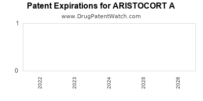 Drug patent expirations by year for ARISTOCORT A