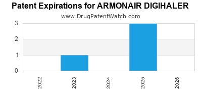 Drug patent expirations by year for ARMONAIR DIGIHALER