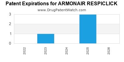Drug patent expirations by year for ARMONAIR RESPICLICK