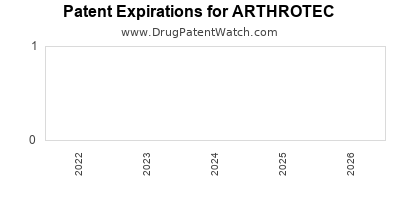 drug patent expirations by year for ARTHROTEC
