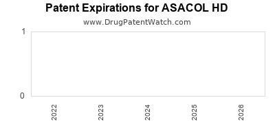 drug patent expirations by year for ASACOL HD