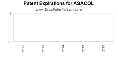 Drug patent expirations by year for ASACOL