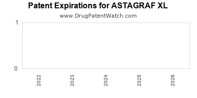 Drug patent expirations by year for ASTAGRAF XL