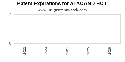 drug patent expirations by year for ATACAND HCT