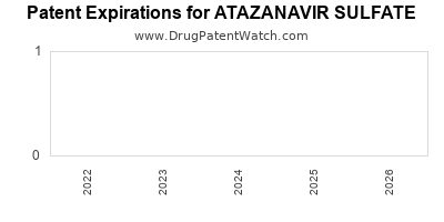 drug patent expirations by year for ATAZANAVIR SULFATE