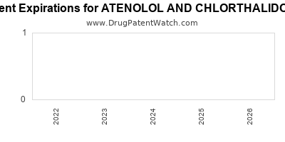 Drug patent expirations by year for ATENOLOL AND CHLORTHALIDONE
