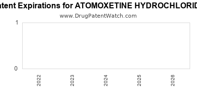 Drug patent expirations by year for ATOMOXETINE HYDROCHLORIDE