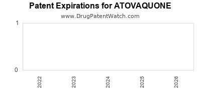 Drug patent expirations by year for ATOVAQUONE