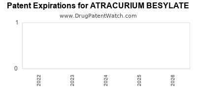 drug patent expirations by year for ATRACURIUM BESYLATE