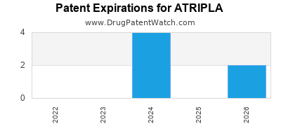 Drug patent expirations by year for ATRIPLA