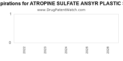 drug patent expirations by year for ATROPINE SULFATE ANSYR PLASTIC SYRINGE