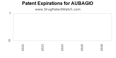 Drug patent expirations by year for AUBAGIO